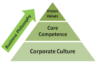 Winsson Core Values