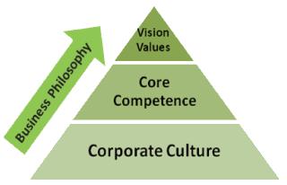 Winsson Core Values