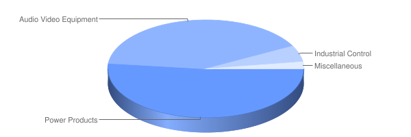 Winsson Market Manufacturing Chart